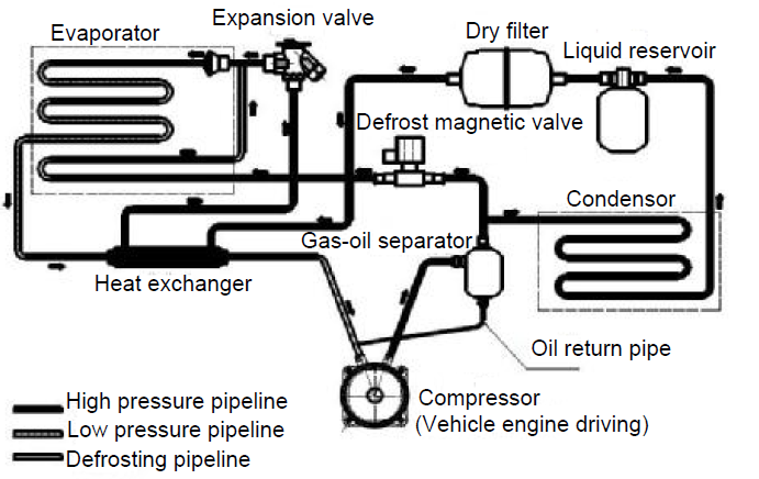 what transport refrigeration units main parts and working